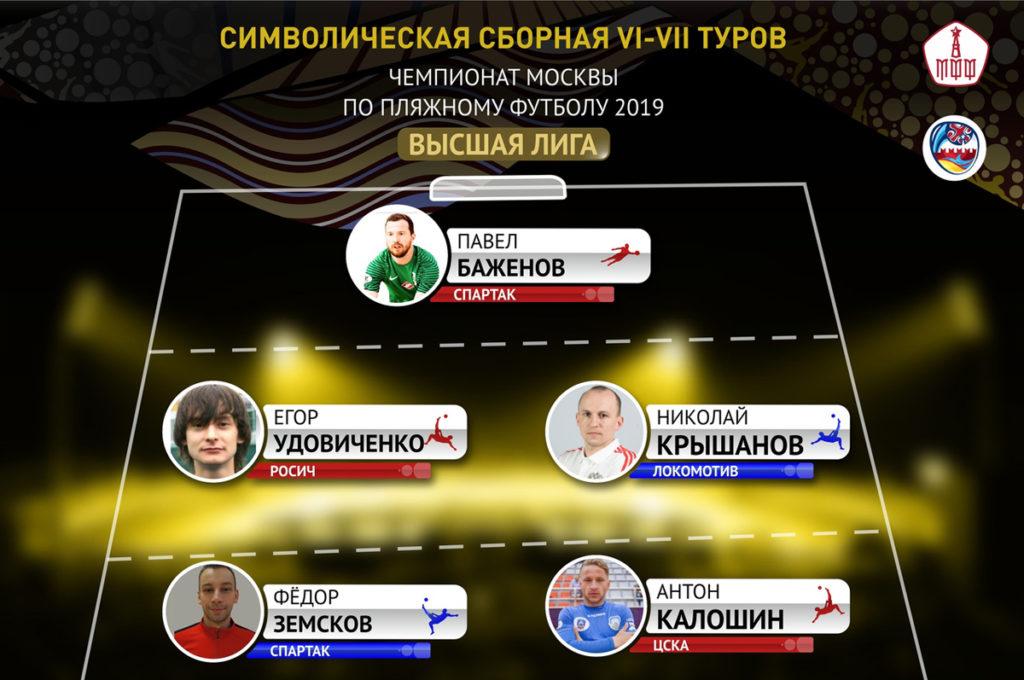 Символическая сборная 6-7 туров Высшей лиги.